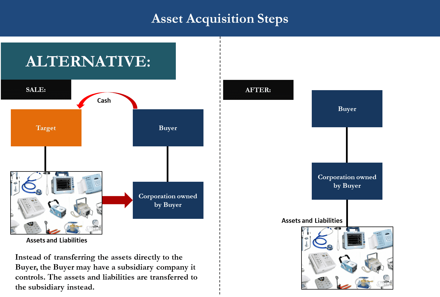 M&A Asset Acquisition Diagram showing Alternative model where assets are transferred to Buyer subsidiary