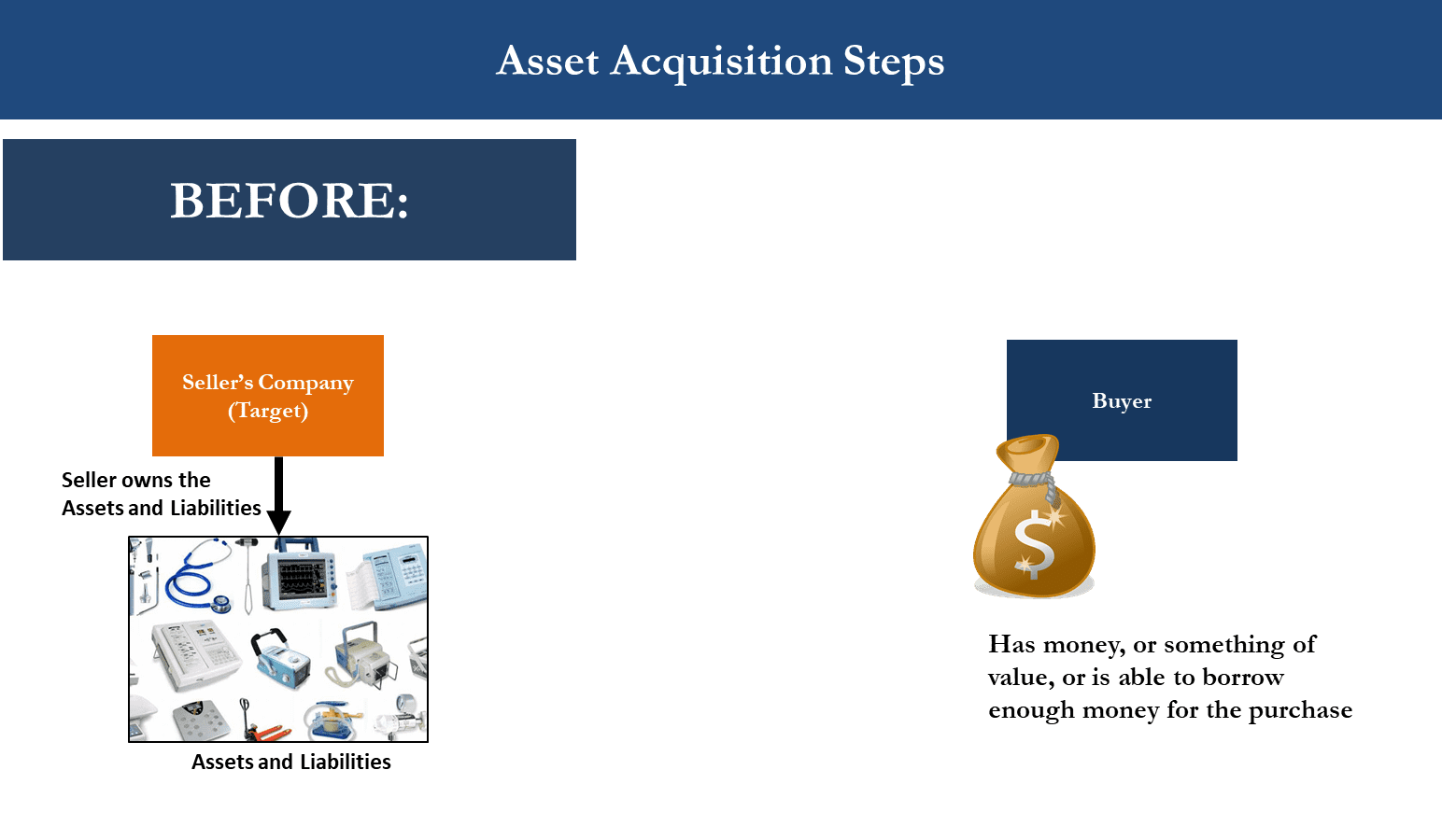M&A Asset Acquisition Diagram showing Status Before Transaction Takes Place