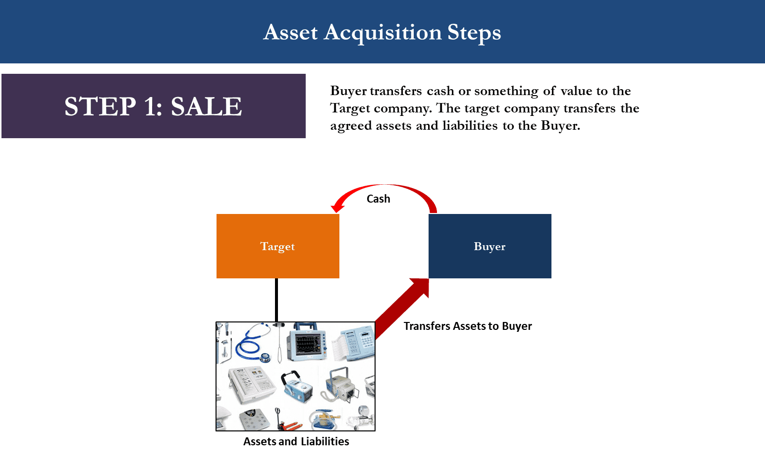 M&A Asset Acquisition Diagram showing Step 1 when Target exchanges with Buyer cash for assets