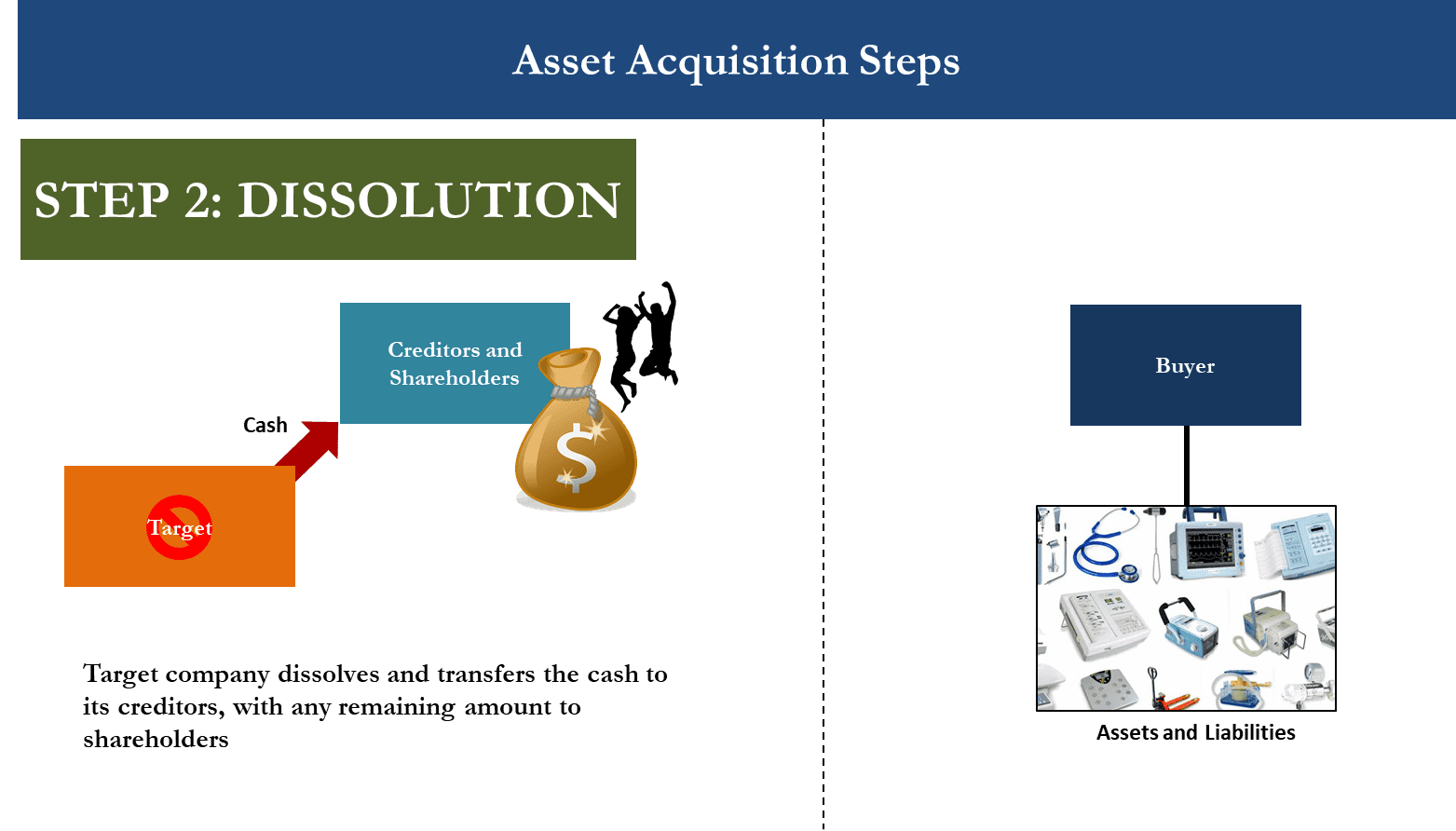 M&A Asset Acquisition Diagram showing Step 2 when Target company dissolves and distributes to shareholders and creditors