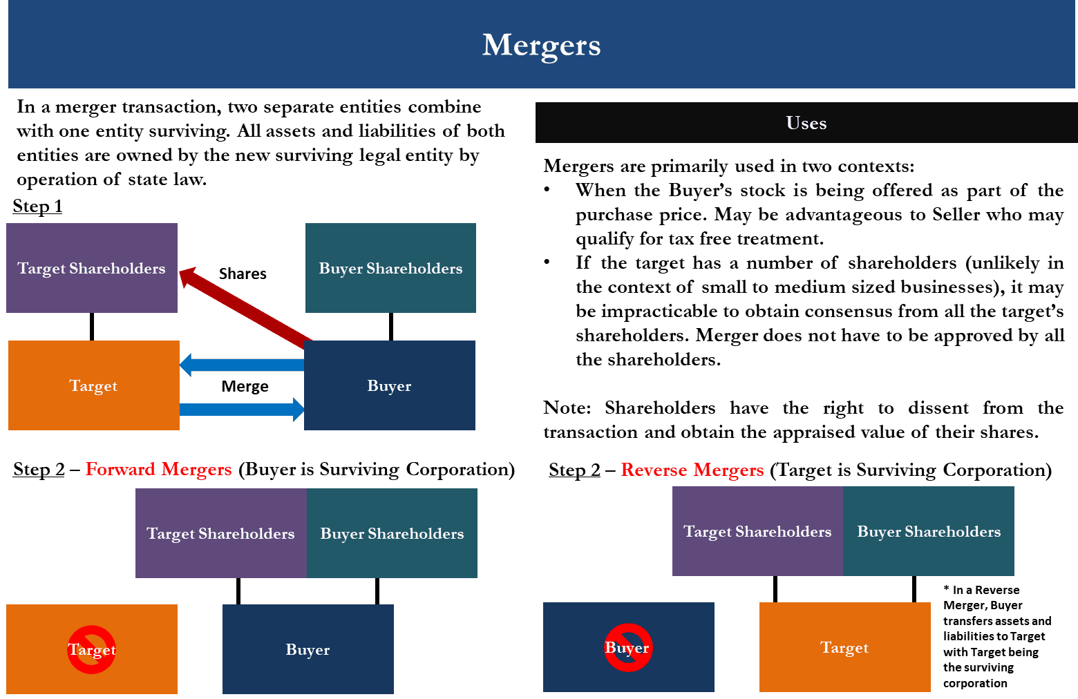 M&A Merger Diagram showing straight direct merger