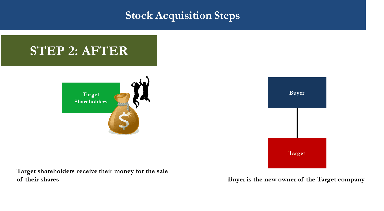 M&A Stock Acquisition Diagram showing structure after transaction