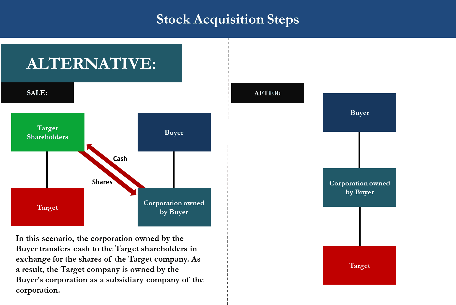 M&A Stock Acquisition Diagram showing Alternative Model