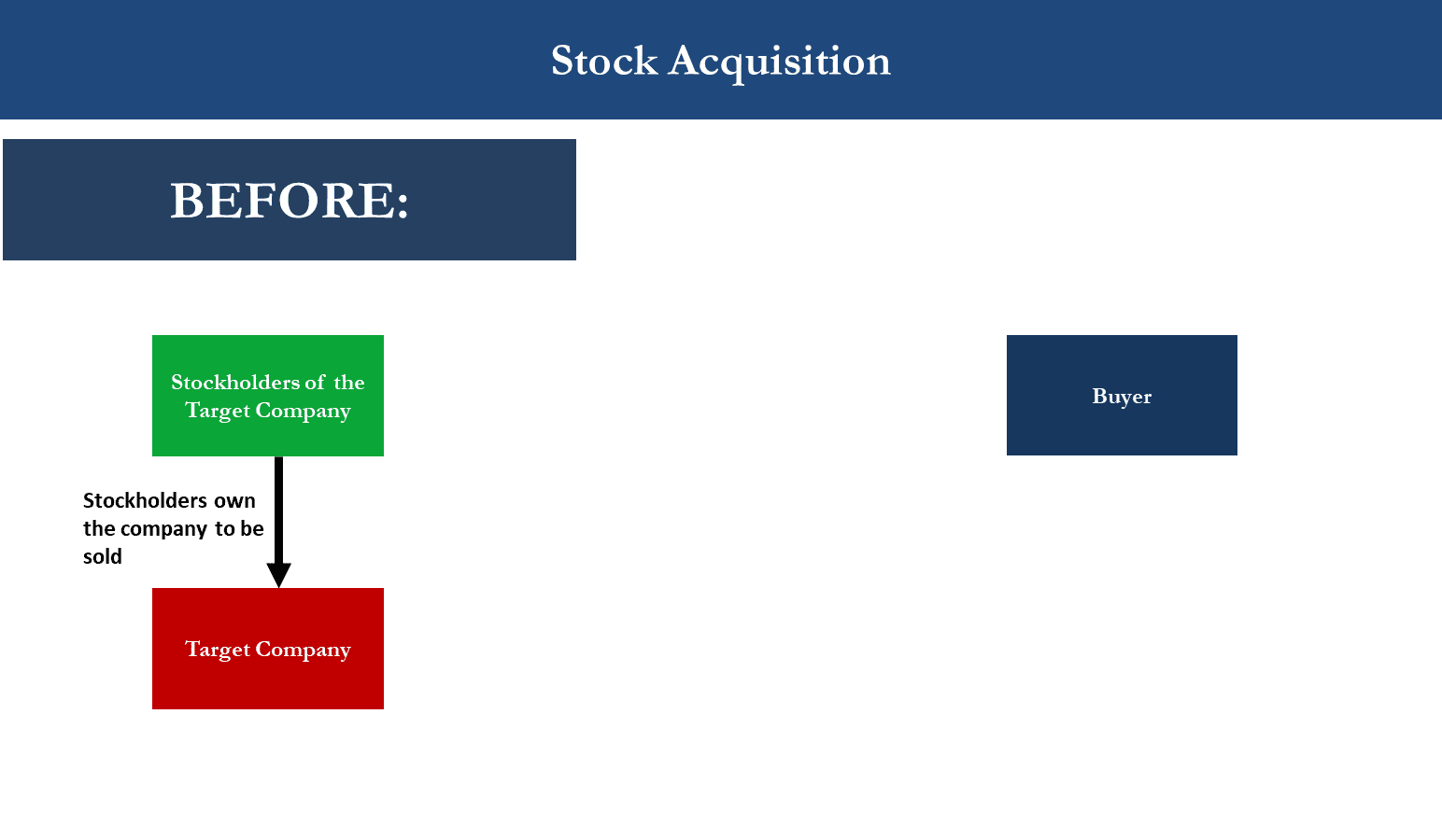M&A Stock Acquisition Diagram showing Status Before Transaction Takes Place