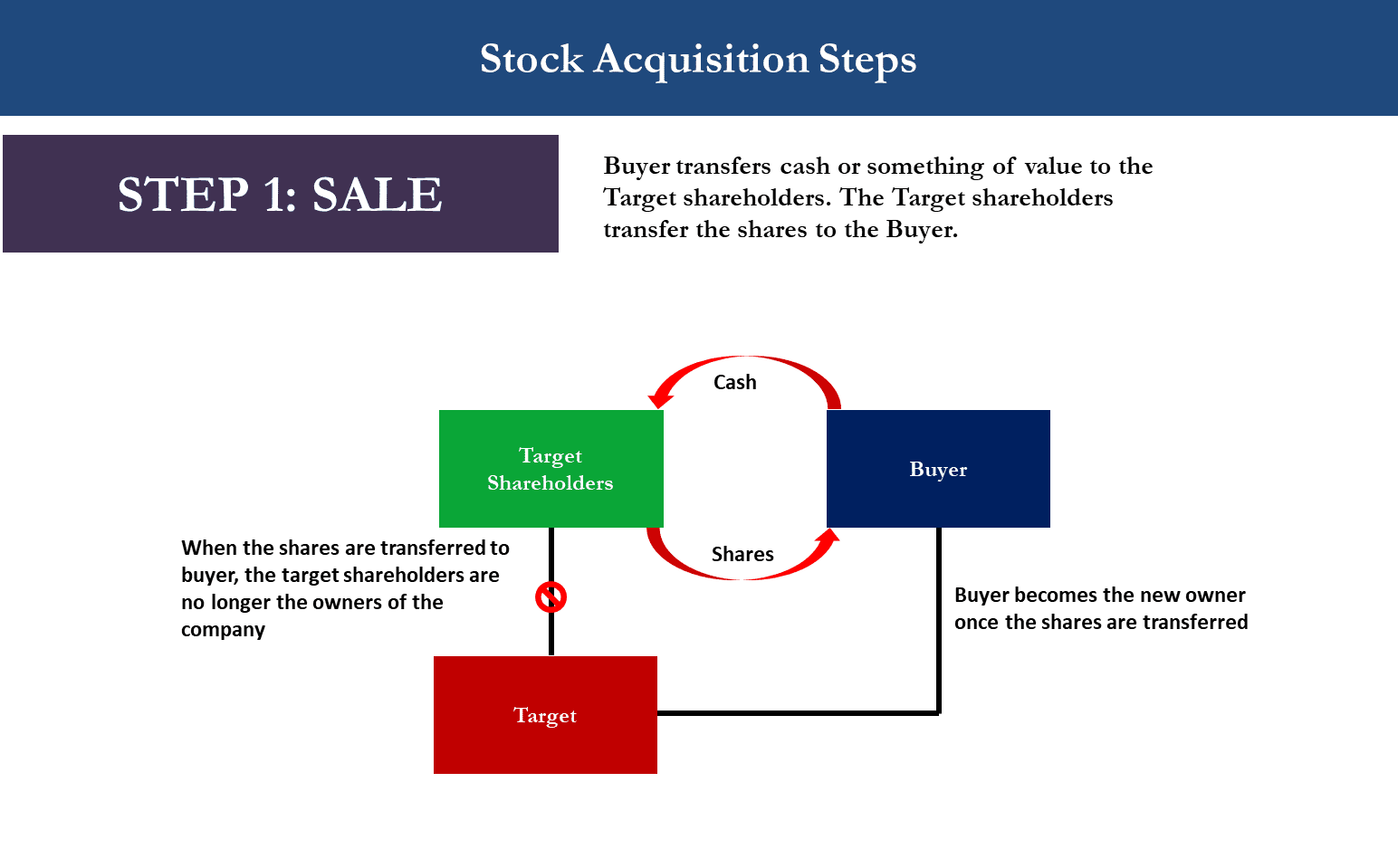 M&A Stock Acquisition Diagram showing Step 1