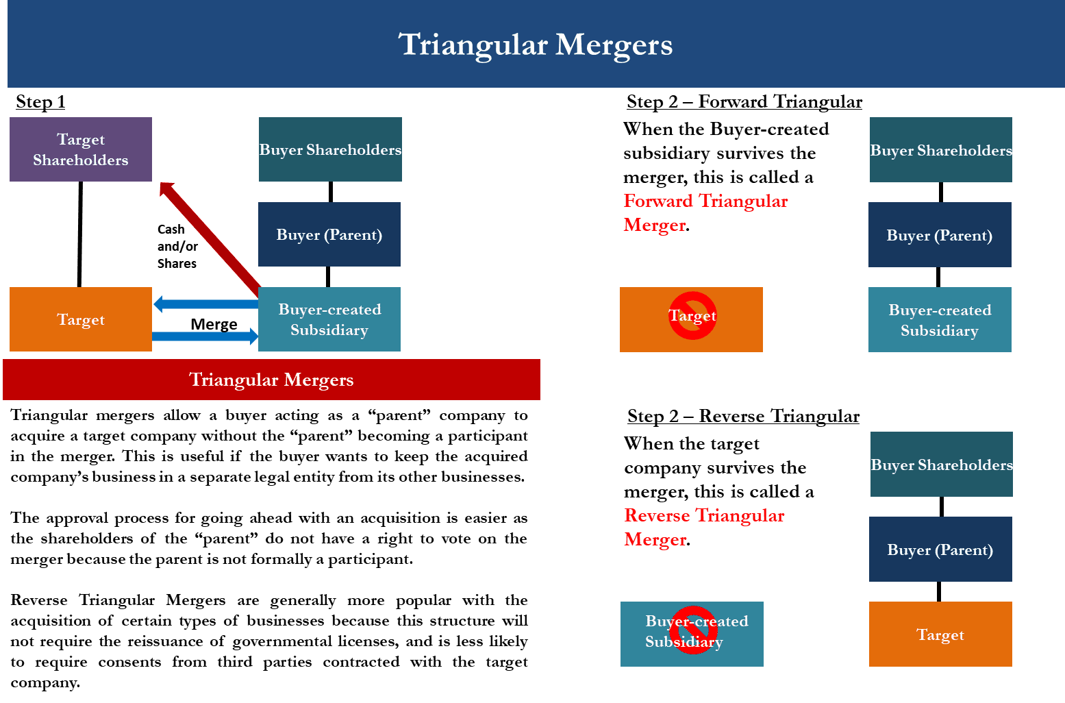 M&A Merger Diagram showing Indirect Triangular Merger